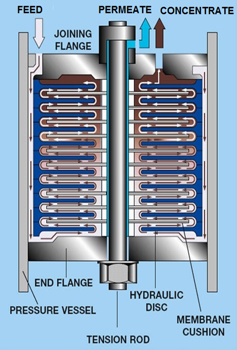 radial channel disc tube module